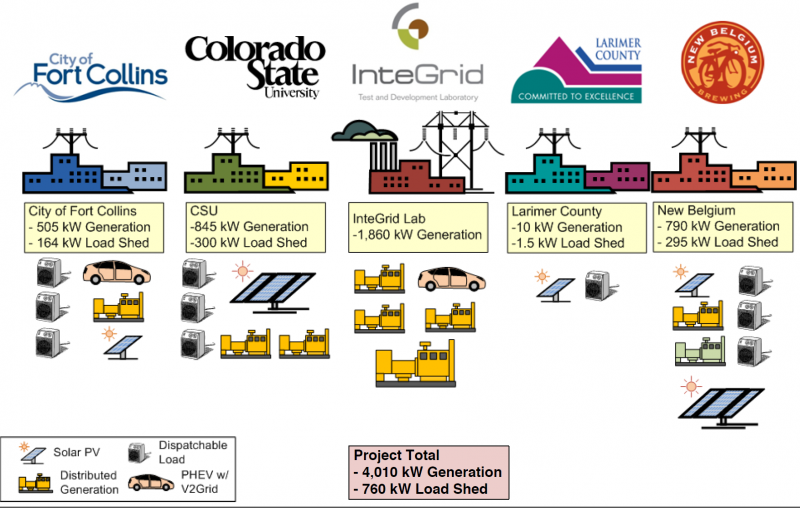 Fort Collins Project Schematic